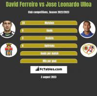 David Ferreiro vs Jose Leonardo Ulloa h2h player stats