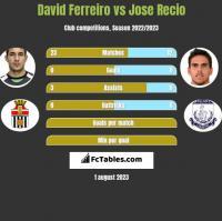 David Ferreiro vs Jose Recio h2h player stats