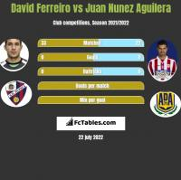 David Ferreiro vs Juan Nunez Aguilera h2h player stats