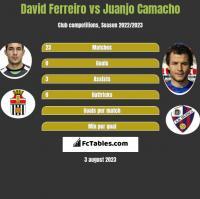David Ferreiro vs Juanjo Camacho h2h player stats