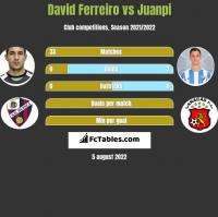 David Ferreiro vs Juanpi h2h player stats