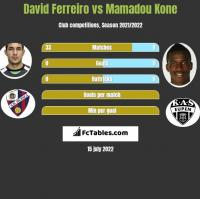 David Ferreiro vs Mamadou Kone h2h player stats