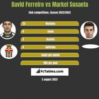 David Ferreiro vs Markel Susaeta h2h player stats