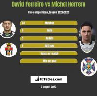David Ferreiro vs Michel Herrero h2h player stats