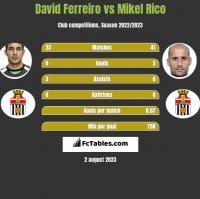 David Ferreiro vs Mikel Rico h2h player stats