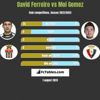 David Ferreiro vs Moi Gomez h2h player stats