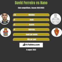 David Ferreiro vs Nano h2h player stats
