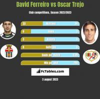 David Ferreiro vs Oscar Trejo h2h player stats