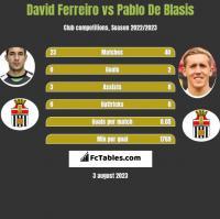 David Ferreiro vs Pablo De Blasis h2h player stats