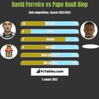 David Ferreiro vs Pape Kouli Diop h2h player stats