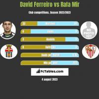 David Ferreiro vs Rafa Mir h2h player stats