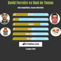 David Ferreiro vs Raul de Tomas h2h player stats