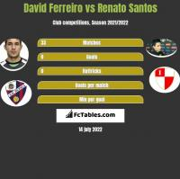 David Ferreiro vs Renato Santos h2h player stats