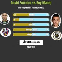David Ferreiro vs Rey Manaj h2h player stats