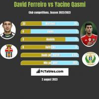 David Ferreiro vs Yacine Qasmi h2h player stats