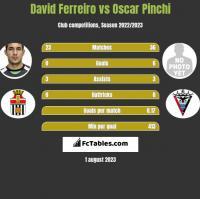 David Ferreiro vs Oscar Pinchi h2h player stats