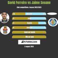 David Ferreiro vs Jaime Seoane h2h player stats