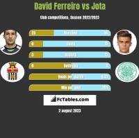 David Ferreiro vs Jota h2h player stats