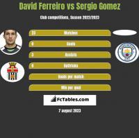 David Ferreiro vs Sergio Gomez h2h player stats