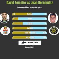 David Ferreiro vs Juan Hernandez h2h player stats