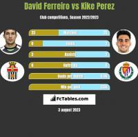 David Ferreiro vs Kike Perez h2h player stats