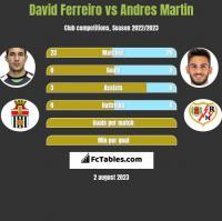 David Ferreiro vs Andres Martin h2h player stats