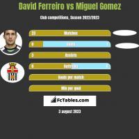 David Ferreiro vs Miguel Gomez h2h player stats