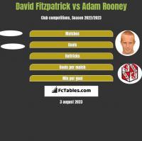 David Fitzpatrick vs Adam Rooney h2h player stats