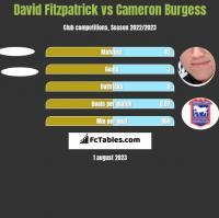 David Fitzpatrick vs Cameron Burgess h2h player stats