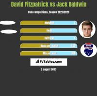 David Fitzpatrick vs Jack Baldwin h2h player stats