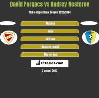 David Forgacs vs Andrey Nesterov h2h player stats