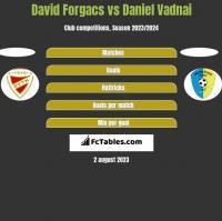 David Forgacs vs Daniel Vadnai h2h player stats