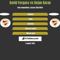 David Forgacs vs Dejan Karan h2h player stats