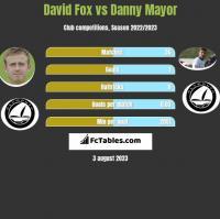 David Fox vs Danny Mayor h2h player stats