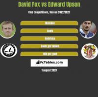 David Fox vs Edward Upson h2h player stats