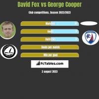 David Fox vs George Cooper h2h player stats