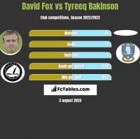 David Fox vs Tyreeq Bakinson h2h player stats