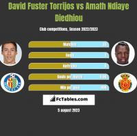 David Fuster Torrijos vs Amath Ndiaye Diedhiou h2h player stats