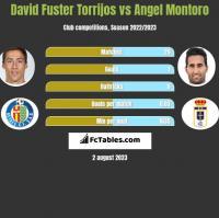 David Fuster Torrijos vs Angel Montoro h2h player stats