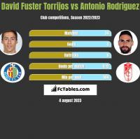 David Fuster Torrijos vs Antonio Rodriguez h2h player stats