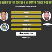 David Fuster Torrijos vs David Timor Copovi h2h player stats