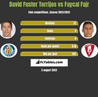 David Fuster Torrijos vs Faycal Fajr h2h player stats