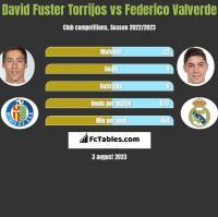 David Fuster Torrijos vs Federico Valverde h2h player stats