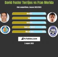 David Fuster Torrijos vs Fran Merida h2h player stats
