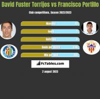 David Fuster Torrijos vs Francisco Portillo h2h player stats