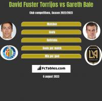 David Fuster Torrijos vs Gareth Bale h2h player stats