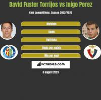 David Fuster Torrijos vs Inigo Perez h2h player stats