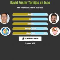 David Fuster Torrijos vs Isco h2h player stats