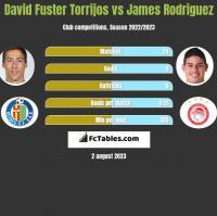 David Fuster Torrijos vs James Rodriguez h2h player stats