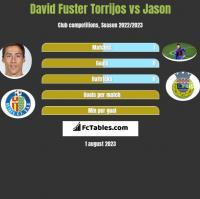 David Fuster Torrijos vs Jason h2h player stats